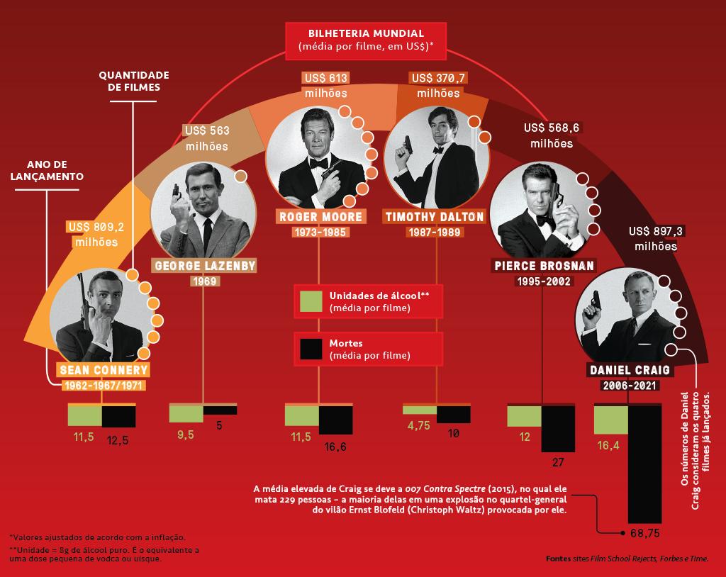 Gráfico mostrando qual 007 mais bebeu, mais matou e mais faturou. A comparação é feita entre os filmes interpretados por Sean Connery, George Lazenby, Roger Moore, Timothy Dalton, Pierce Brosnan e Daniel Craig.