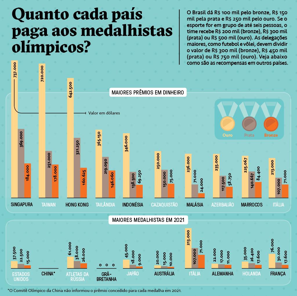Gráfico de barras mostrando quanto os países pagam por cada medalha (de bronze, prata e ouro) aos atletas nas Olimpíadas. O gráfico mostra os 10 maiores prêmios em dinheiro e os 10 maiores medalhistas em 2021.