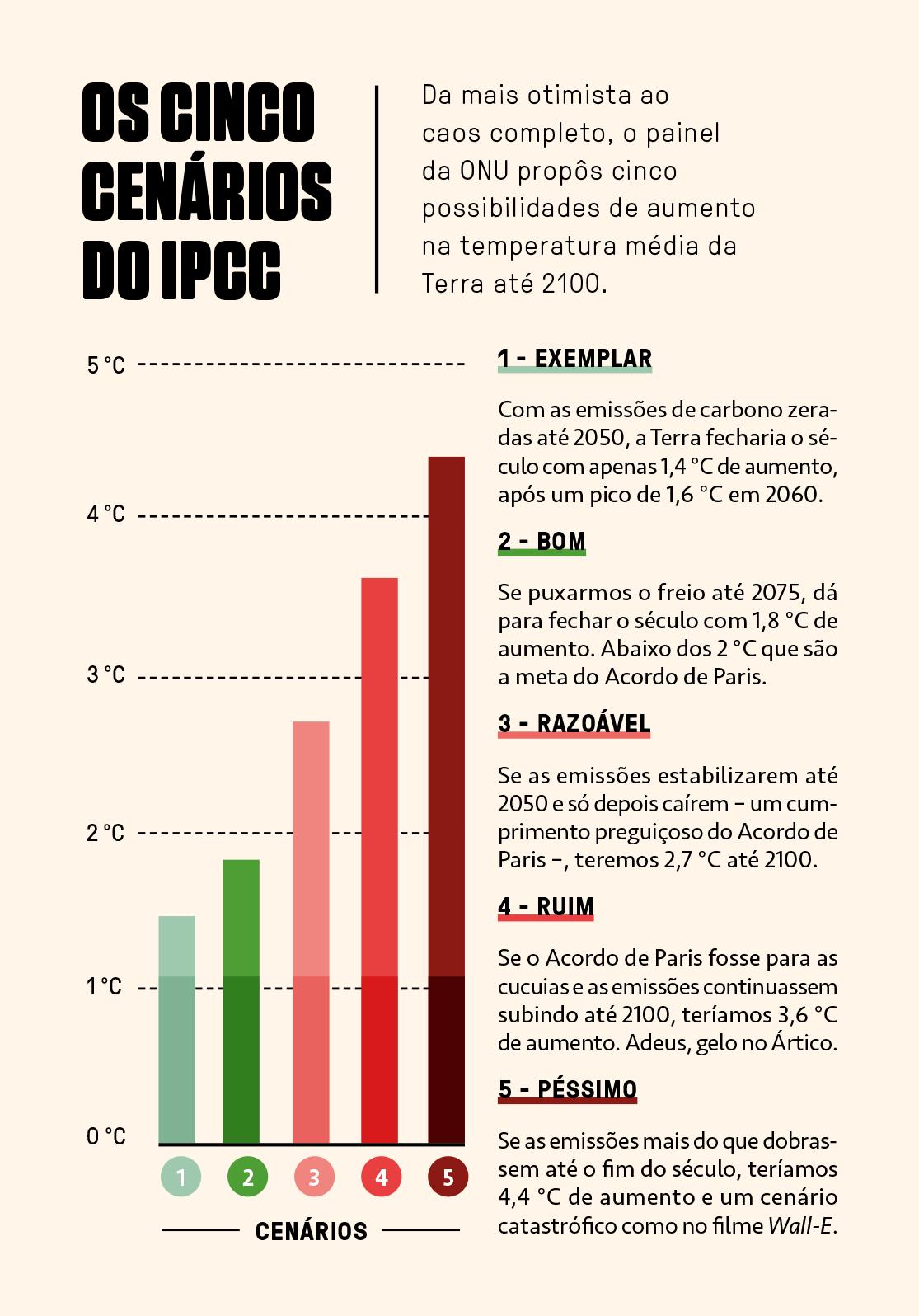 Gráfico mostrando a consequência de cinco cenários conforme a temperatura vai aumentando.