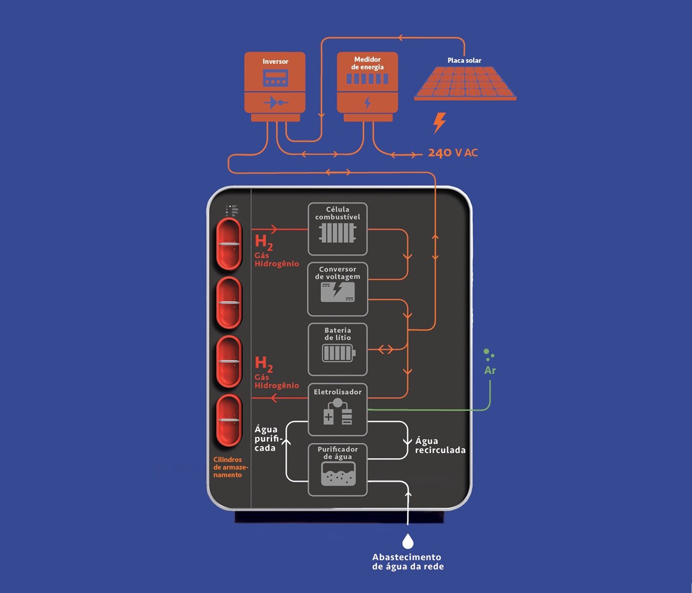 Diagrama mostrando o funcionamento da máquina LAVO