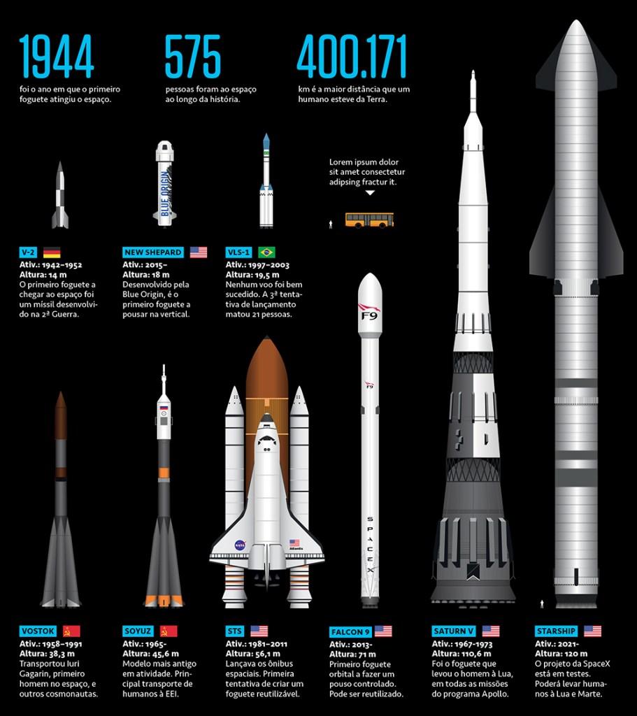 Infográfico comparando diferentes tamanhos de foguetes utilizados ao longo da história.