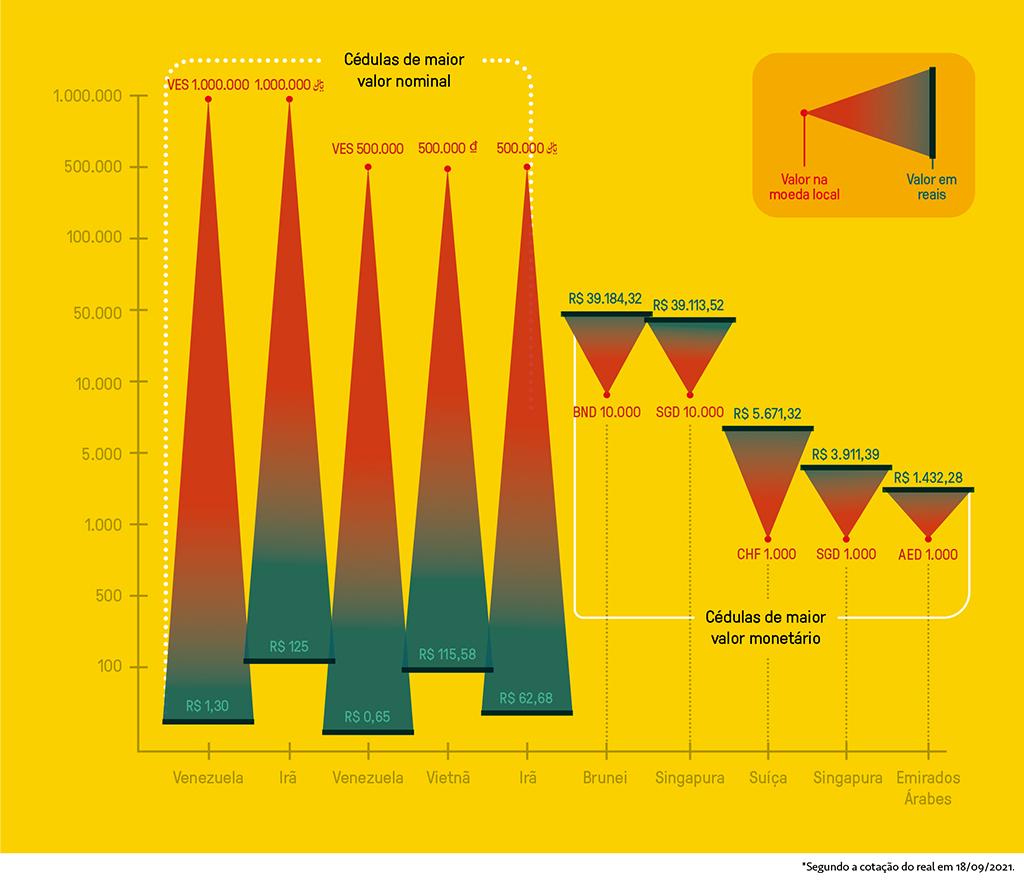 Gráfico de cédulas com o maior valor nominal e monetário em relação ao valor da moeda local e o valor em reais.